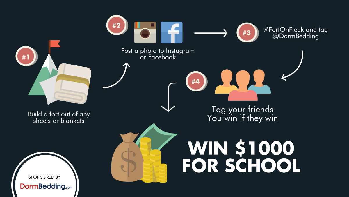Infographic describing the simple steps to win $1000 for your education